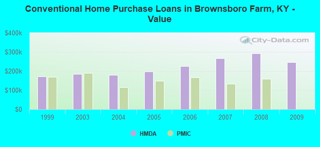 Conventional Home Purchase Loans in Brownsboro Farm, KY - Value