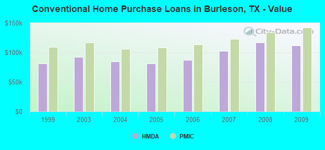 Conventional Home Purchase Loans in Burleson, TX - Value