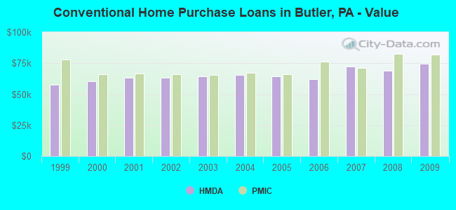 Conventional Home Purchase Loans in Butler, PA - Value