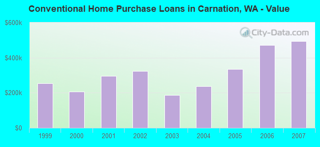 Conventional Home Purchase Loans in Carnation, WA - Value