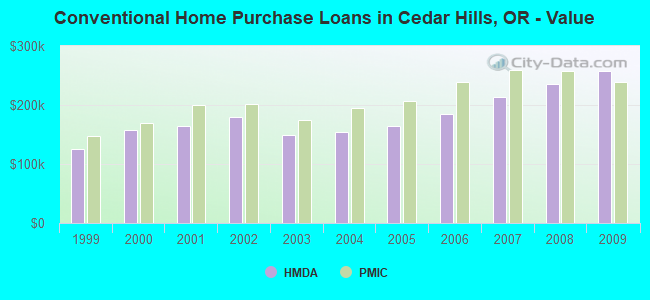 Conventional Home Purchase Loans in Cedar Hills, OR - Value