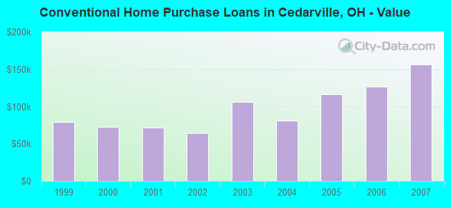 Conventional Home Purchase Loans in Cedarville, OH - Value
