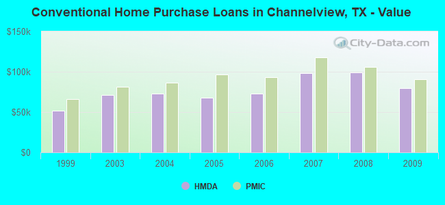 Conventional Home Purchase Loans in Channelview, TX - Value