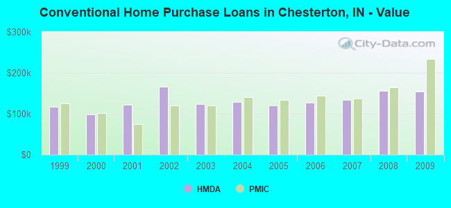Conventional Home Purchase Loans in Chesterton, IN - Value