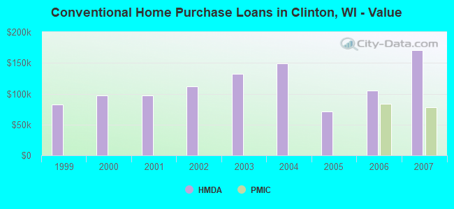 Conventional Home Purchase Loans in Clinton, WI - Value