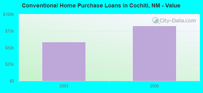 Conventional Home Purchase Loans in Cochiti, NM - Value