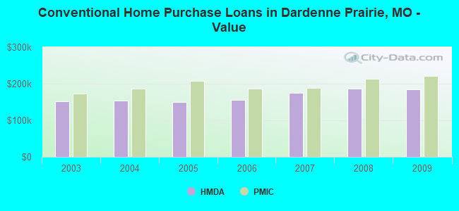 Conventional Home Purchase Loans in Dardenne Prairie, MO - Value