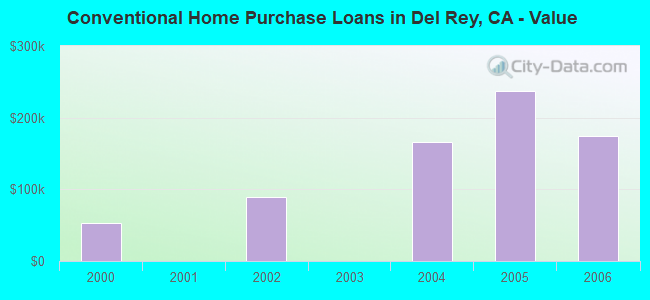 Conventional Home Purchase Loans in Del Rey, CA - Value
