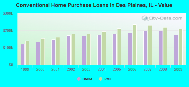 Conventional Home Purchase Loans in Des Plaines, IL - Value