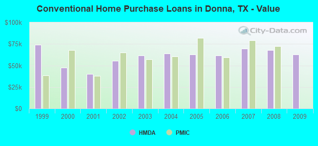 Conventional Home Purchase Loans in Donna, TX - Value