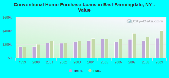 Conventional Home Purchase Loans in East Farmingdale, NY - Value