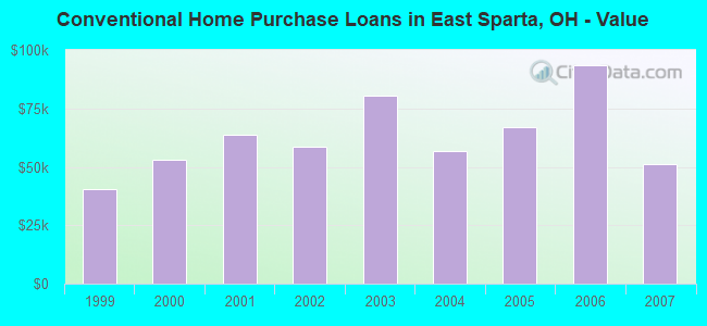 Conventional Home Purchase Loans in East Sparta, OH - Value