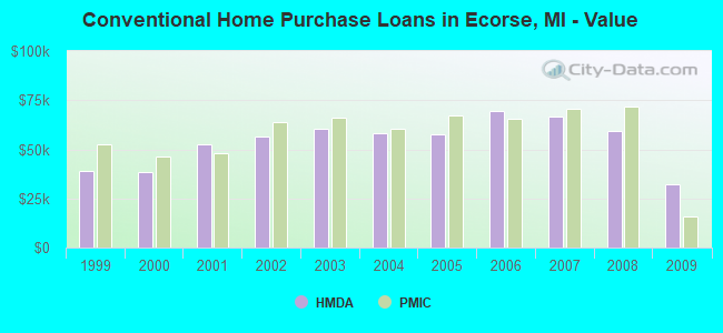 Conventional Home Purchase Loans in Ecorse, MI - Value