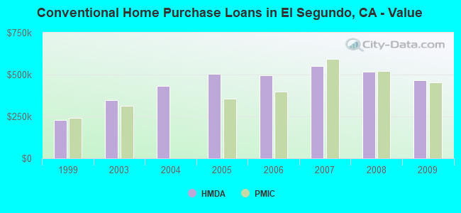 Conventional Home Purchase Loans in El Segundo, CA - Value