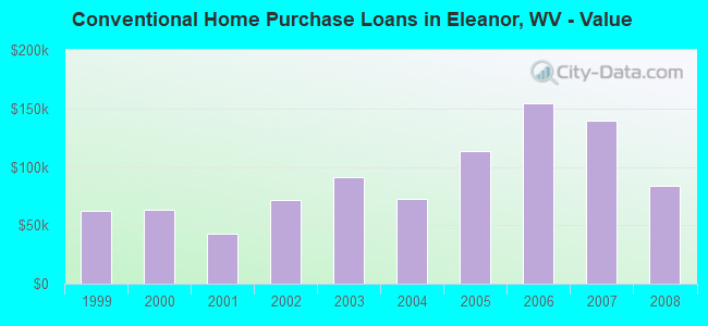 Conventional Home Purchase Loans in Eleanor, WV - Value