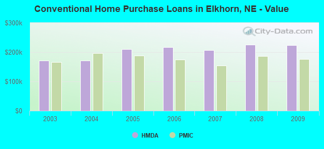 Conventional Home Purchase Loans in Elkhorn, NE - Value