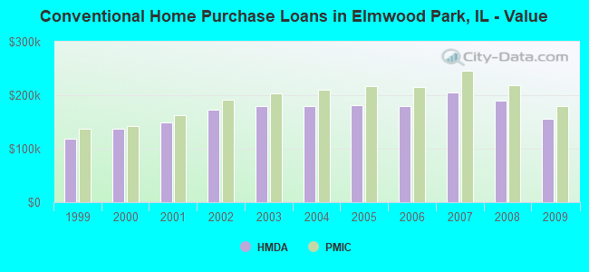 Conventional Home Purchase Loans in Elmwood Park, IL - Value