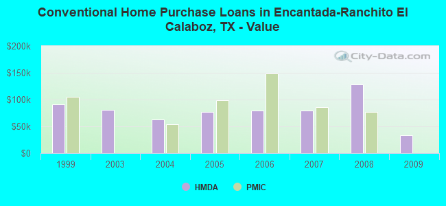 Conventional Home Purchase Loans in Encantada-Ranchito El Calaboz, TX - Value