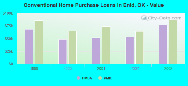Conventional Home Purchase Loans in Enid, OK - Value