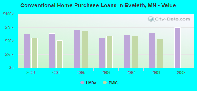 Conventional Home Purchase Loans in Eveleth, MN - Value