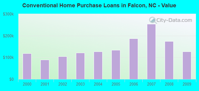 Conventional Home Purchase Loans in Falcon, NC - Value