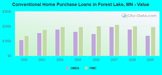 Conventional Home Purchase Loans in Forest Lake, MN - Value