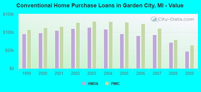 Conventional Home Purchase Loans in Garden City, MI - Value