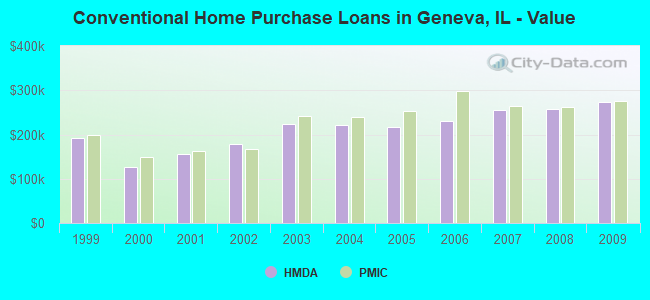 Conventional Home Purchase Loans in Geneva, IL - Value