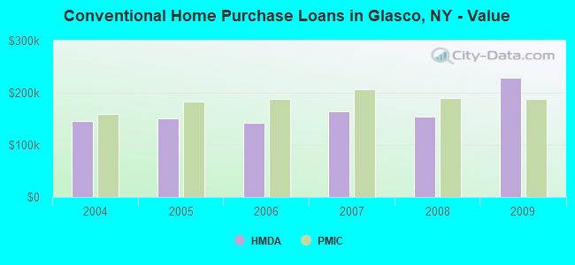 Conventional Home Purchase Loans in Glasco, NY - Value