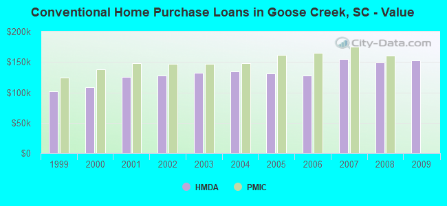 Conventional Home Purchase Loans in Goose Creek, SC - Value