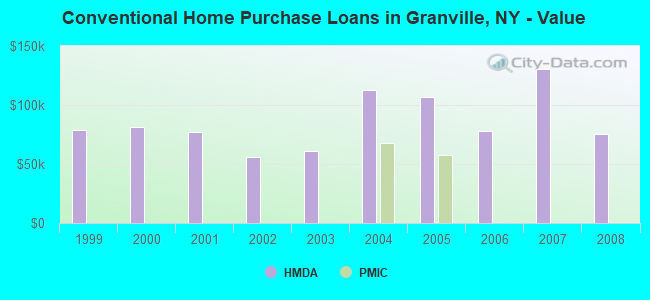 Conventional Home Purchase Loans in Granville, NY - Value