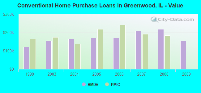 Conventional Home Purchase Loans in Greenwood, IL - Value