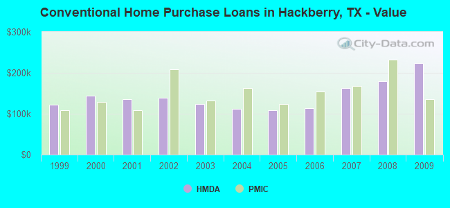 Conventional Home Purchase Loans in Hackberry, TX - Value