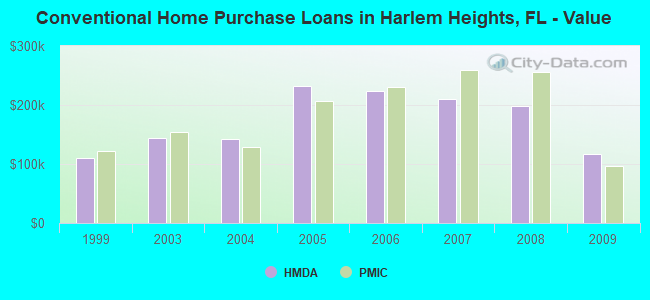 Conventional Home Purchase Loans in Harlem Heights, FL - Value
