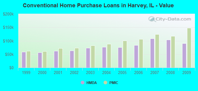 Conventional Home Purchase Loans in Harvey, IL - Value