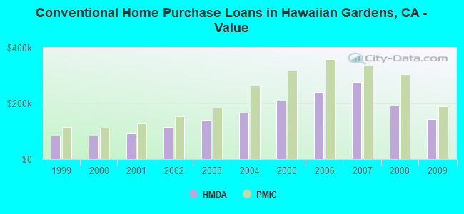 Conventional Home Purchase Loans in Hawaiian Gardens, CA - Value