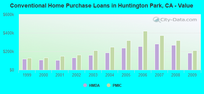 Conventional Home Purchase Loans in Huntington Park, CA - Value