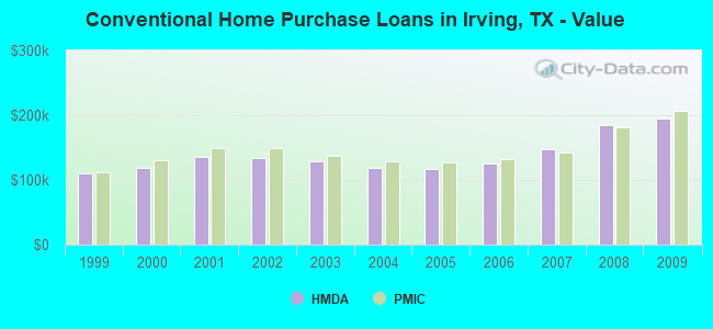 Conventional Home Purchase Loans in Irving, TX - Value
