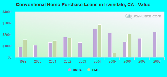 Conventional Home Purchase Loans in Irwindale, CA - Value