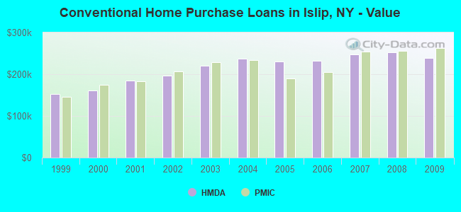 Conventional Home Purchase Loans in Islip, NY - Value