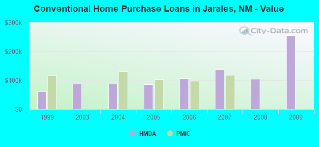 Conventional Home Purchase Loans in Jarales, NM - Value