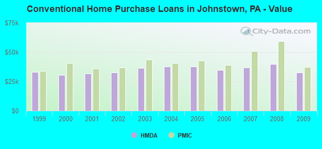 Conventional Home Purchase Loans in Johnstown, PA - Value