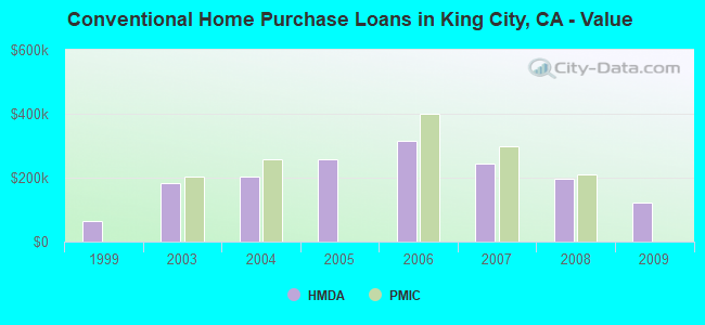 Conventional Home Purchase Loans in King City, CA - Value