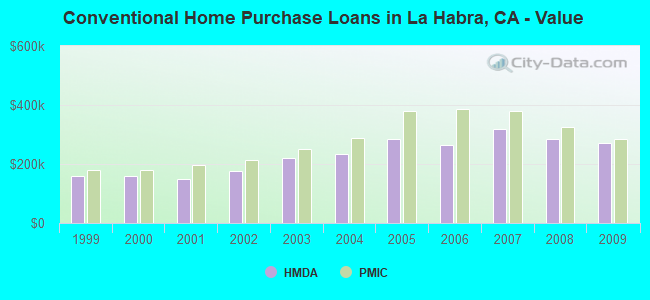 Conventional Home Purchase Loans in La Habra, CA - Value
