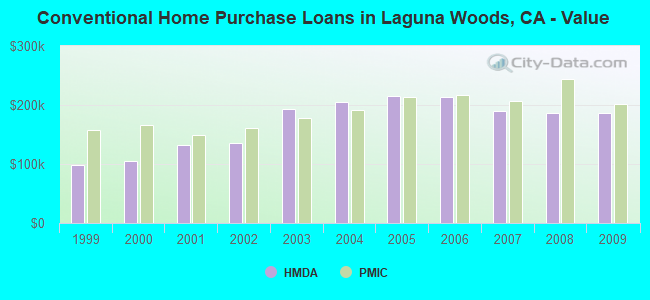 Conventional Home Purchase Loans in Laguna Woods, CA - Value