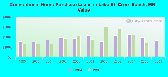 Conventional Home Purchase Loans in Lake St. Croix Beach, MN - Value