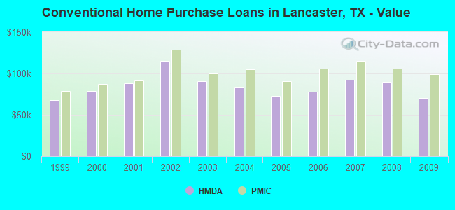 Conventional Home Purchase Loans in Lancaster, TX - Value