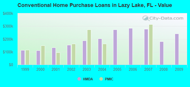 Conventional Home Purchase Loans in Lazy Lake, FL - Value