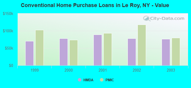 Conventional Home Purchase Loans in Le Roy, NY - Value