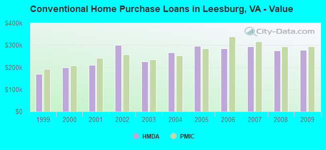 Conventional Home Purchase Loans in Leesburg, VA - Value